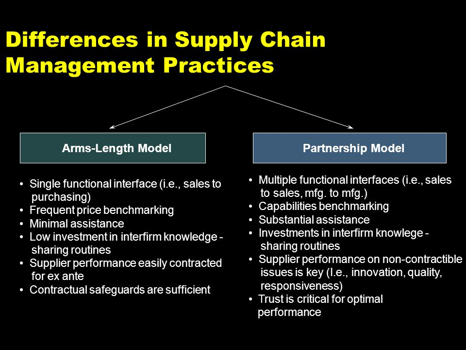 Differences in Supply Chain Management Practices Arms-Length Model Single functional interface (i.e., sales to purchasing) Frequent price benchmarking Minimal assistance Low investment in interfirm knowledge - sharing routines Supplier performance easily contracted for ex ante Contractual safeguards are sufficient Partnership Model Multiple functional interfaces (i.e., sales to sales, mfg.
