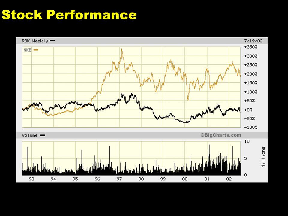 1 Stock Performance