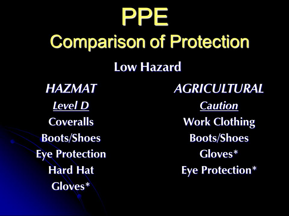 PPE Comparison of Protection HAZMAT Level D CoverallsBoots/Shoes Eye Protection Hard Hat Gloves*AGRICULTURALCaution Work Clothing Boots/ShoesGloves* Eye Protection* Low Hazard