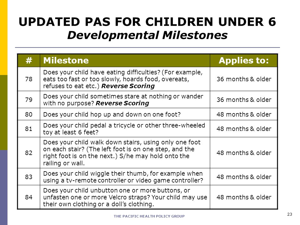 THE PACIFIC HEALTH POLICY GROUP 23 #MilestoneApplies to: 78 Does your child have eating difficulties.