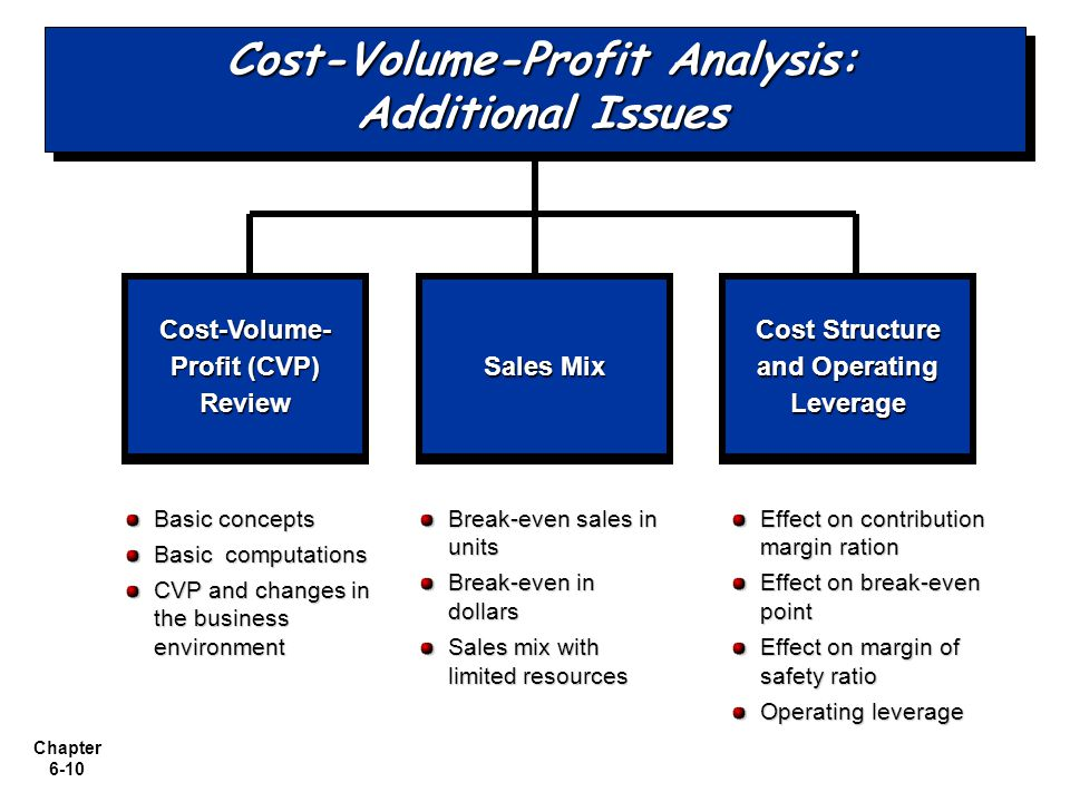 Chapter 6-10 Cost-Volume-Profit Analysis: Additional Issues Cost-Volume- Profit (CVP) Review Cost Structure and Operating Leverage Basic concepts Basi