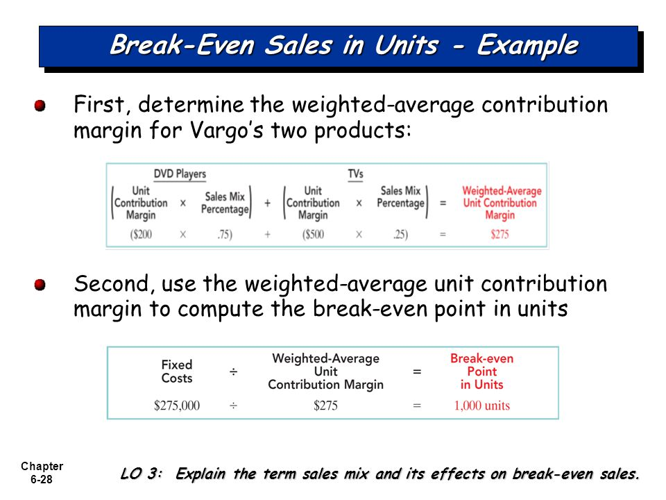 Chapter 6-28 Break-Even Sales in Units - Example First, determine the weighted-average contribution margin for Vargos two products: Second, use the weighted-average unit contribution margin to compute the break-even point in units LO 3: Explain the term sales mix and its effects on break-even sales.