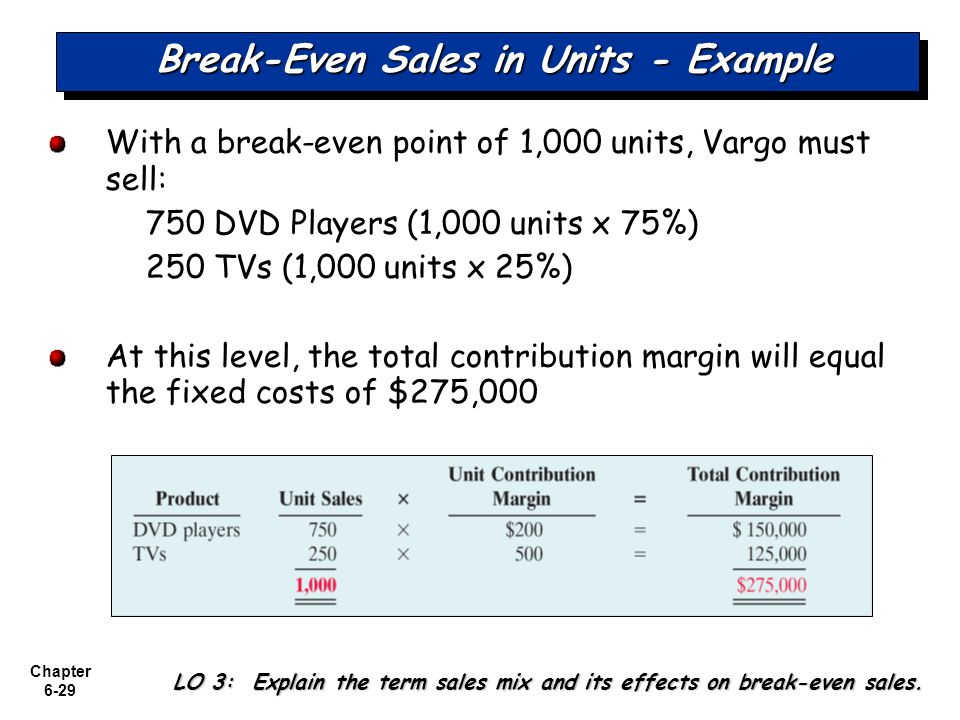 Chapter 6-29 Break-Even Sales in Units - Example With a break-even point of 1,000 units, Vargo must sell: 750 DVD Players (1,000 units x 75%) 250 TVs (1,000 units x 25%) At this level, the total contribution margin will equal the fixed costs of $275,000 LO 3: Explain the term sales mix and its effects on break-even sales.