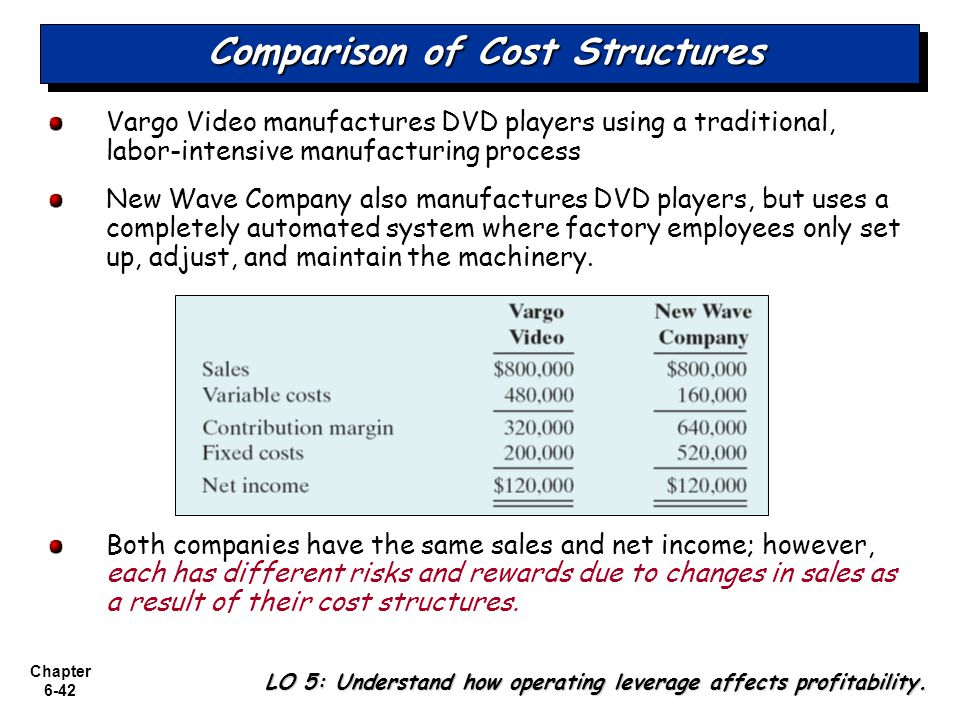 Chapter 6-42 Comparison of Cost Structures Vargo Video manufactures DVD players using a traditional, labor-intensive manufacturing process New Wave Co