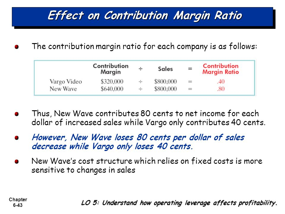 Chapter 6-43 Effect on Contribution Margin Ratio The contribution margin ratio for each company is as follows: Thus, New Wave contributes 80 cents to