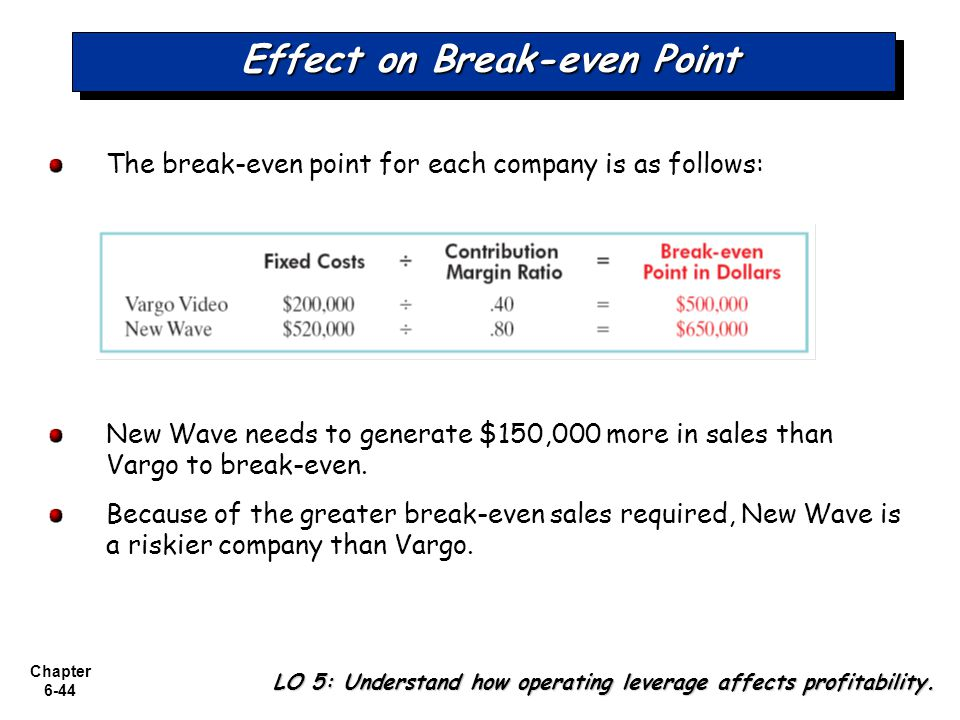Chapter 6-44 Effect on Break-even Point The break-even point for each company is as follows: New Wave needs to generate $150,000 more in sales than Va