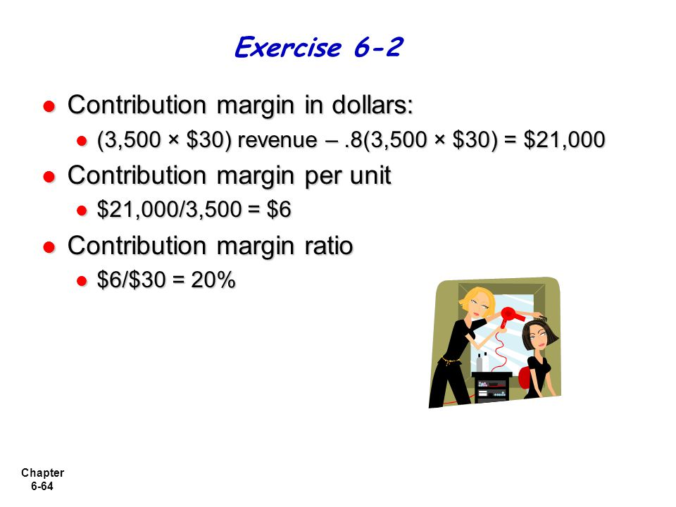 Chapter 6-64 Contribution margin in dollars: Contribution margin in dollars: (3,500 × $30) revenue –.8(3,500 × $30) = $21,000 (3,500 × $30) revenue –.8(3,500 × $30) = $21,000 Contribution margin per unit Contribution margin per unit $21,000/3,500 = $6 $21,000/3,500 = $6 Contribution margin ratio Contribution margin ratio $6/$30 = 20% $6/$30 = 20% Exercise 6-2