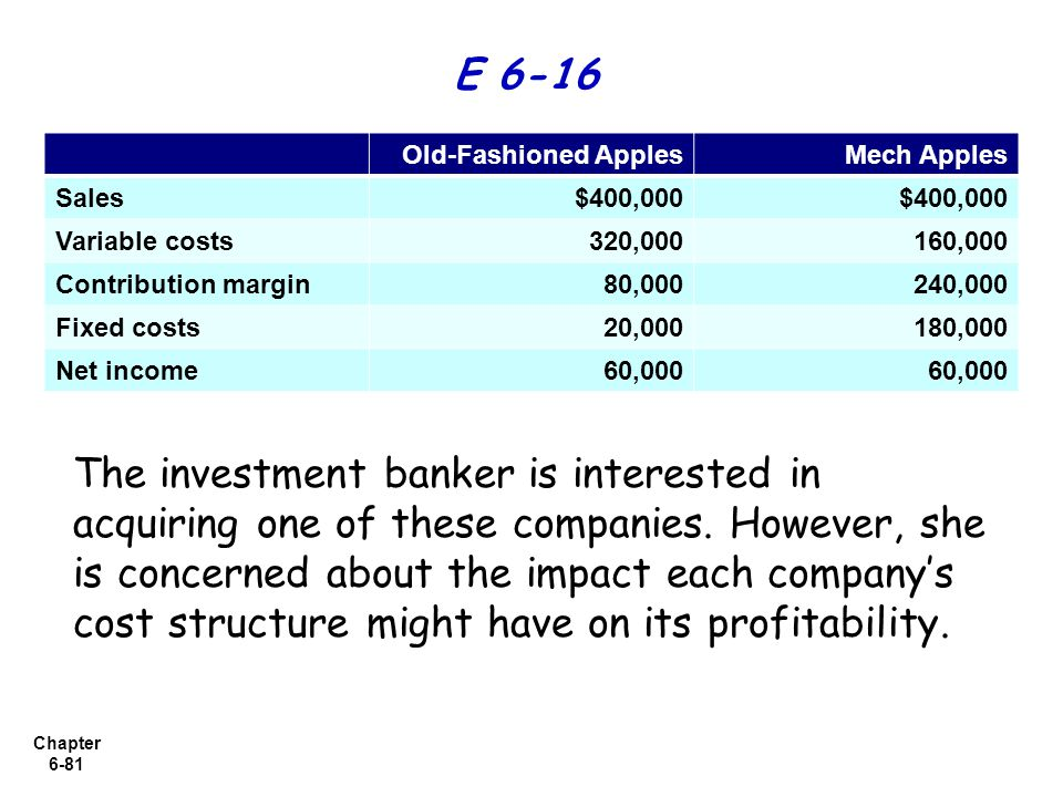 Chapter 6-81 Old-Fashioned ApplesMech Apples Sales$400,000 Variable costs320,000160,000 Contribution margin80,000240,000 Fixed costs20,000180,000 Net