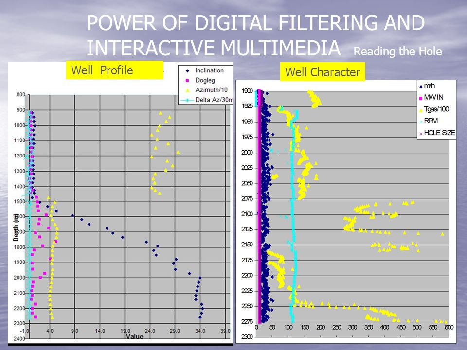 POWER OF DIGITAL FILTERING AND INTERACTIVE MULTIMEDIA Reading the Hole Well Profile Well Character
