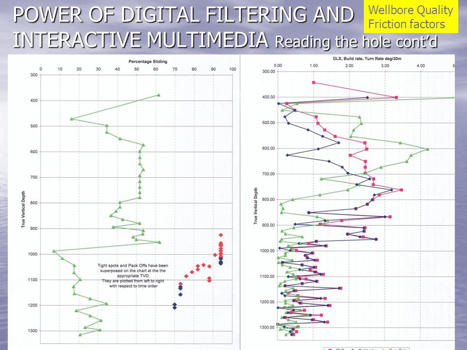 POWER OF DIGITAL FILTERING AND INTERACTIVE MULTIMEDIA Reading the hole contd Wellbore Quality Friction factors