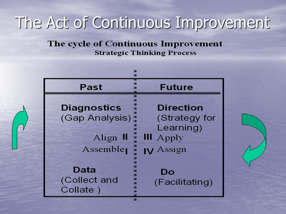 The Act of Continuous Improvement