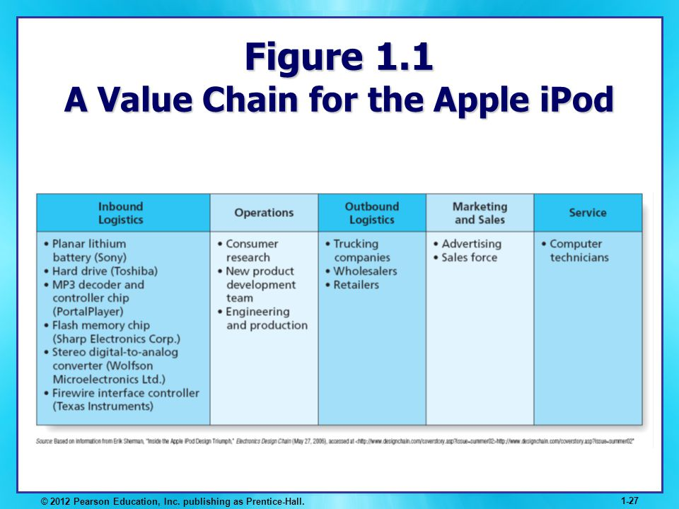 © 2012 Pearson Education, Inc. publishing as Prentice-Hall. 1-27 Figure 1.1 A Value Chain for the Apple iPod
