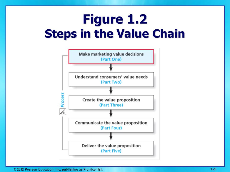 © 2012 Pearson Education, Inc. publishing as Prentice-Hall. 1-28 Figure 1.2 Steps in the Value Chain