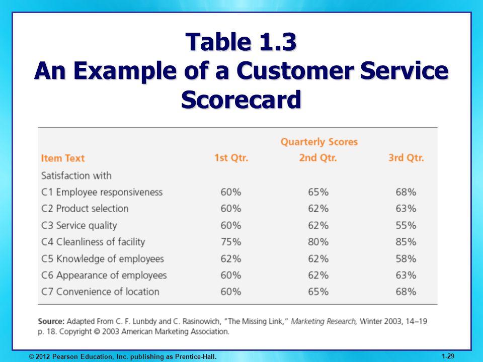 © 2012 Pearson Education, Inc. publishing as Prentice-Hall. 1-29 Table 1.3 An Example of a Customer Service Scorecard
