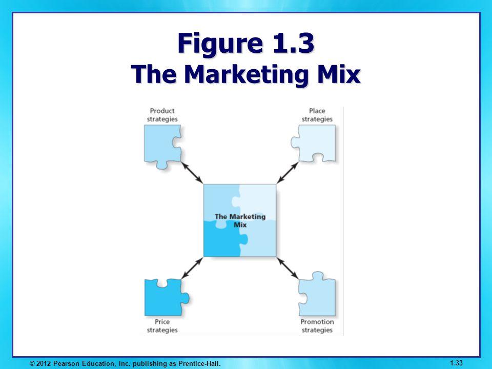 © 2012 Pearson Education, Inc. publishing as Prentice-Hall. 1-33 Figure 1.3 The Marketing Mix