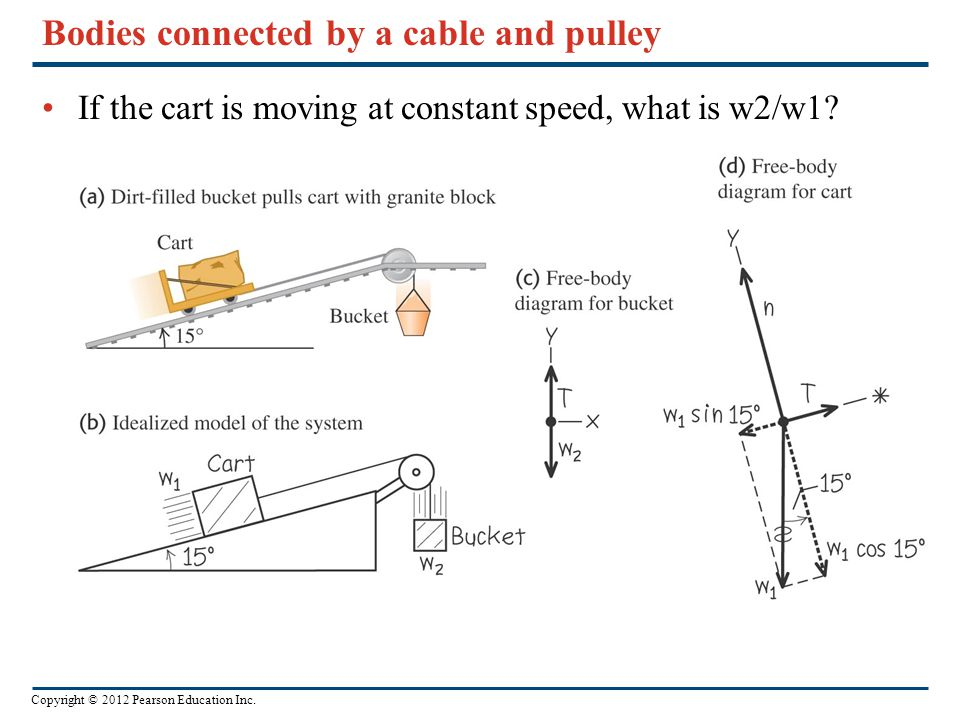 Copyright © 2012 Pearson Education Inc. Bodies connected by a cable and pulley If the cart is moving at constant speed, what is w2/w1?