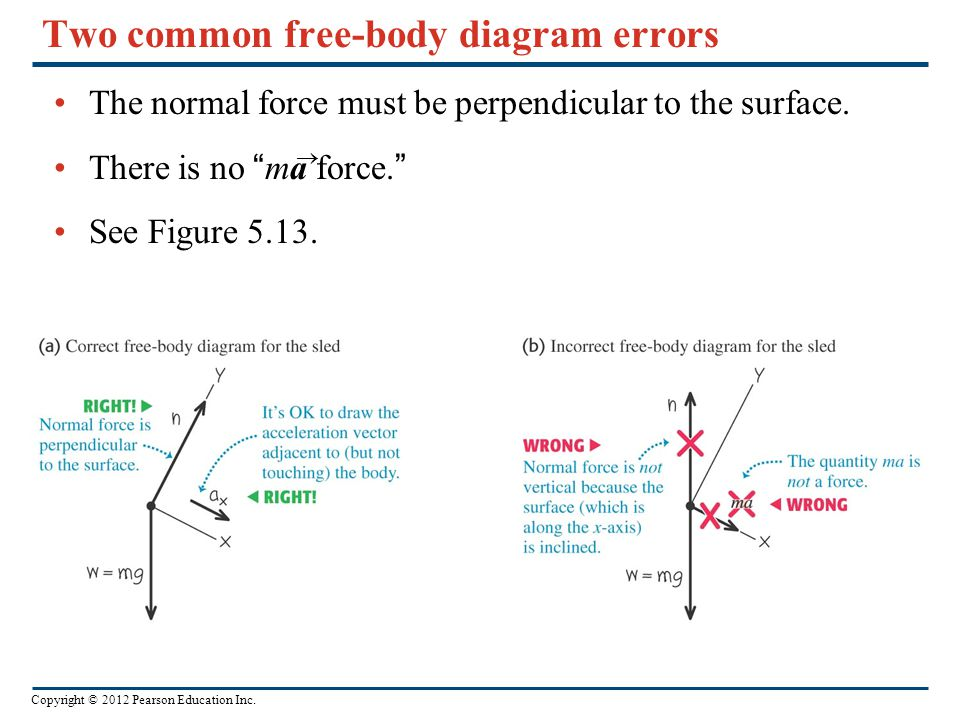 Copyright © 2012 Pearson Education Inc. Two common free-body diagram errors The normal force must be perpendicular to the surface. There is no ma forc