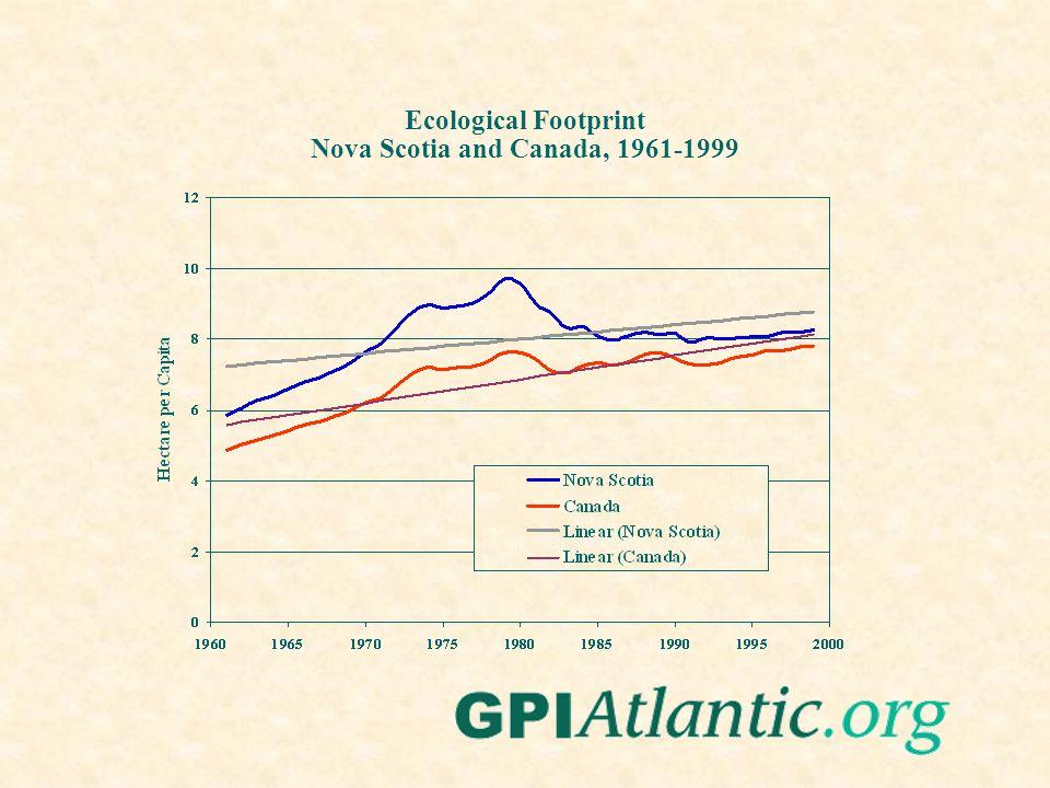 Ecological Footprint Nova Scotia and Canada, 1961-1999