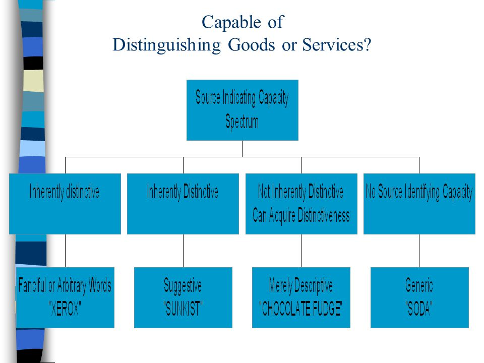 Capable of Distinguishing Goods or Services