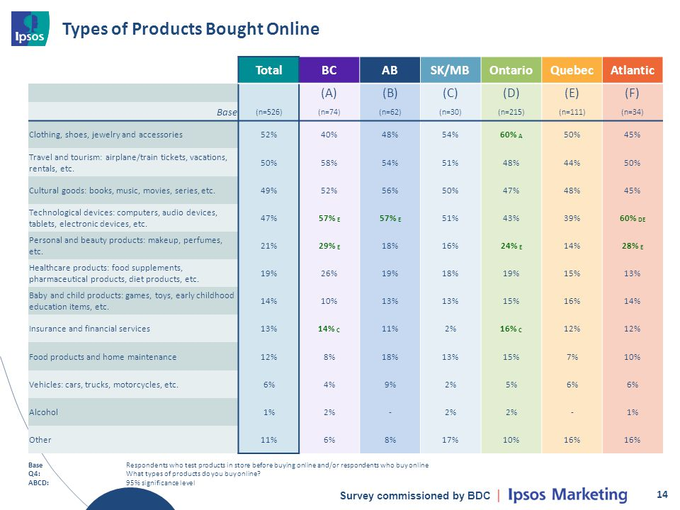 Survey commissioned by BDC Types of Products Bought Online 14 BaseRespondents who test products in store before buying online and/or respondents who b