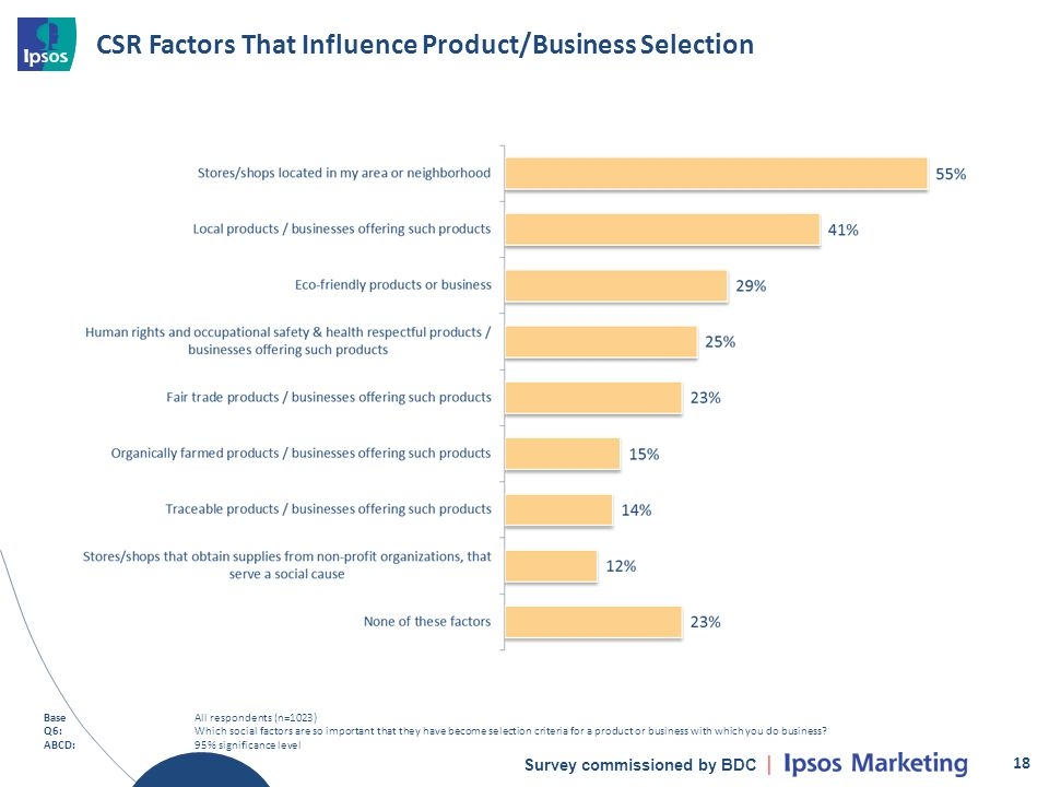 Survey commissioned by BDC CSR Factors That Influence Product/Business Selection 18 BaseAll respondents (n=1023) Q6:Which social factors are so import