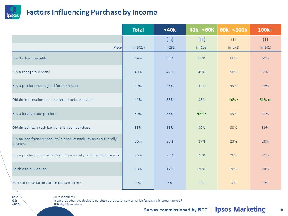 Survey commissioned by BDC Factors Influencing Purchase by Income 6 Total<40k40k - <60K60k - <100k100k+ (G)(H)(I)(J) Base (n=1023)(n=291)(n=168)(n=271)(n=141) Pay the least possible64%68%66% 62% Buy a recognized brand49%42%49%50%57% G Buy a product that is good for the health49%46%52%49% Obtain information on the internet before buying41%35%38%46% G 51% GH Buy a locally made product39%35%47% G 39%41% Obtain points, a cash back or gift upon purchase35%33%39%33%39% Buy an eco-friendly product / a product made by an eco-friendly business 26% 27%23%28% Buy a product or service offered by a socially responsible business26% 22% Be able to buy online18%17%20% None of these factors are important to me4%5%4%3%1% BaseAll respondents Q1:In general, when you decide to purchase a product or service, which factors are important to you.