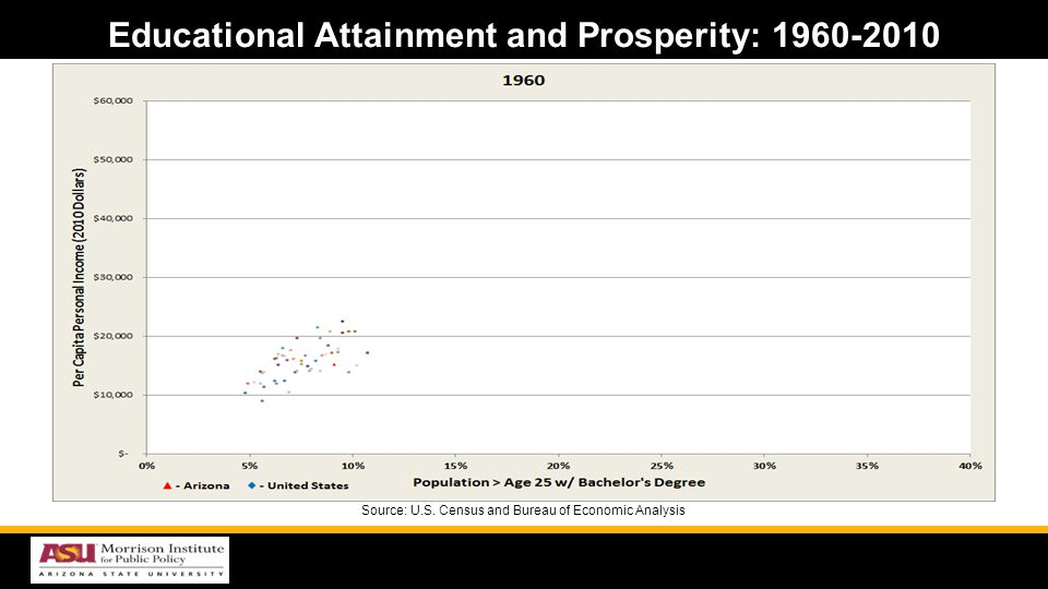 Educational Attainment and Prosperity: 1960-2010 Source: U.S. Census and Bureau of Economic Analysis