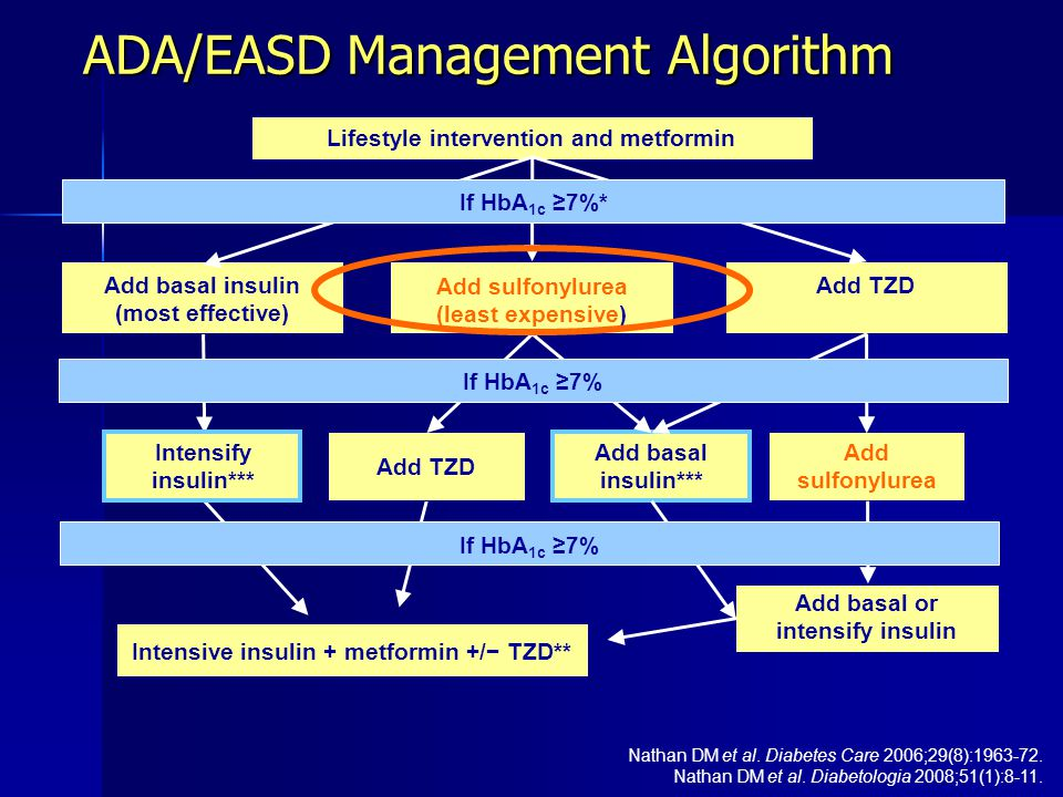 Add basal or intensify insulin Lifestyle intervention and metformin Add sulfonylurea (least expensive) Add basal insulin (most effective) Add TZD Add