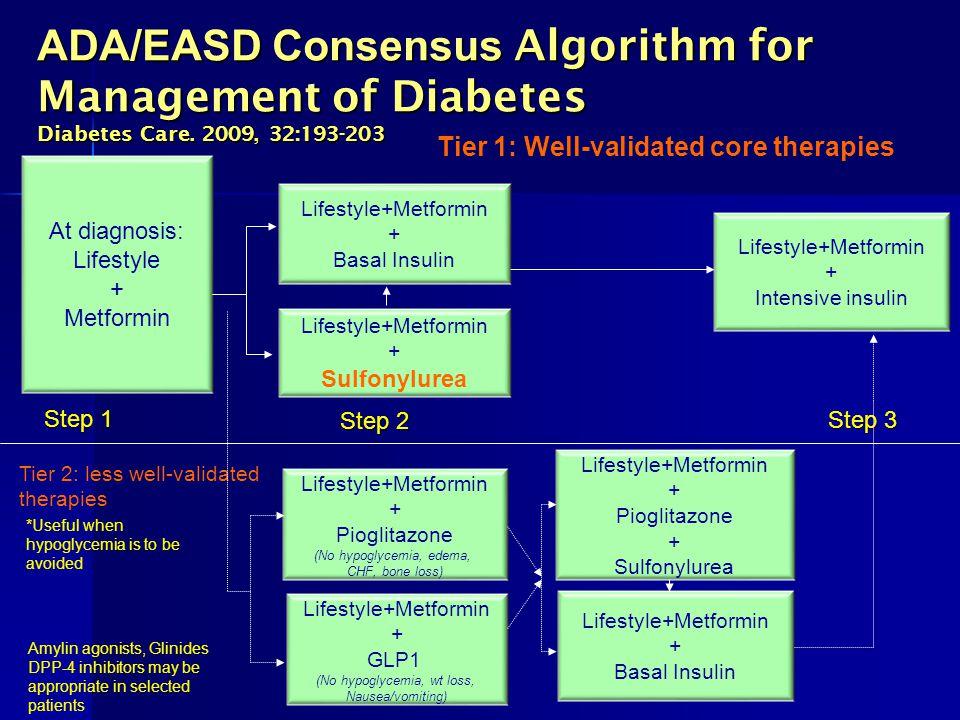 ADA/EASD Consensus Algorithm for Management of Diabetes Diabetes Care. 2009, 32:193-203 At diagnosis: Lifestyle + Metformin Lifestyle+Metformin + Piog