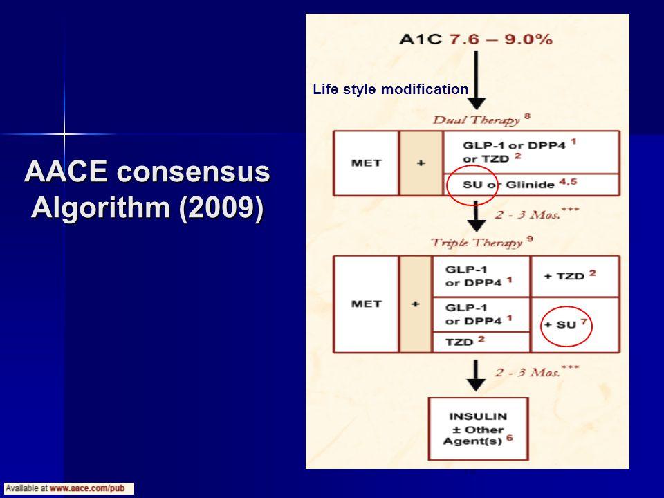 18 Life style modification AACE consensus Algorithm (2009)