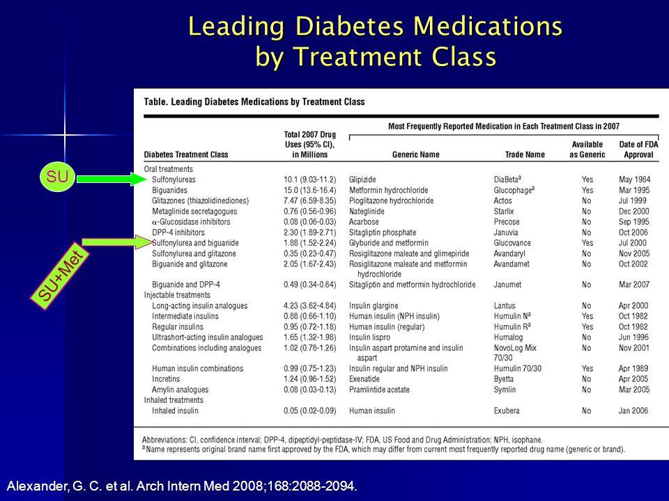 Leading Diabetes Medications by Treatment Class Alexander, G. C. et al. Arch Intern Med 2008;168:2088-2094. SU SU+Met