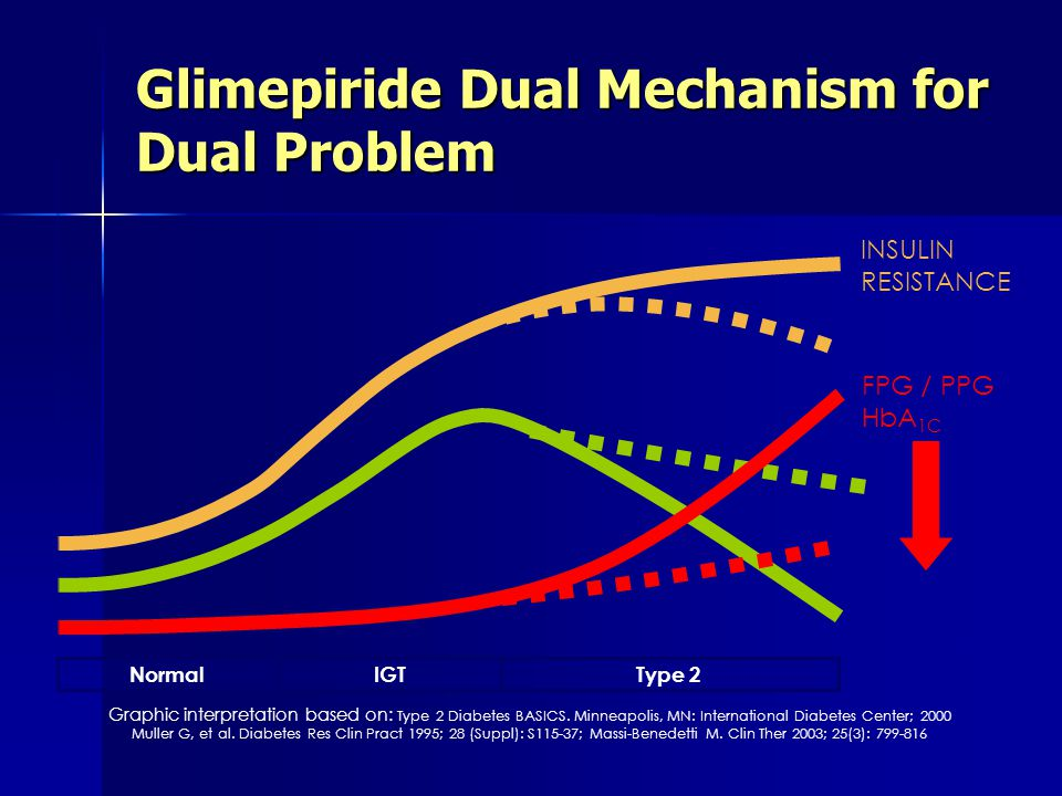 NormalIGTType 2 INSULIN RESISTANCE FPG / PPG HbA 1C INSULIN SECRETION Glimepiride Dual Mechanism for Dual Problem Graphic interpretation based on: Typ