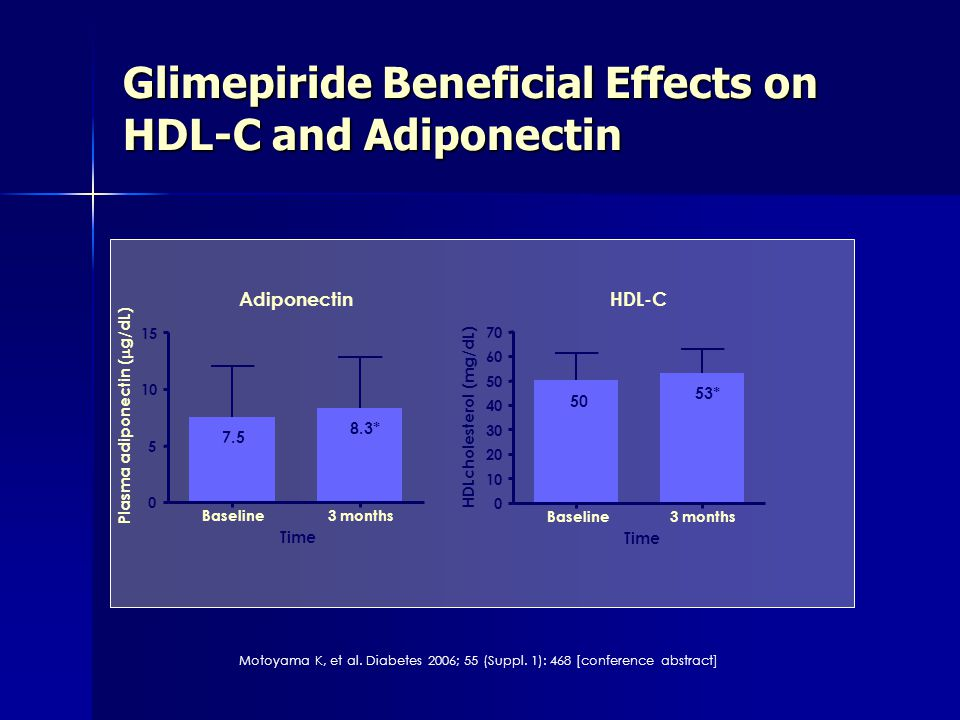 Glimepiride Beneficial Effects on HDL-C and Adiponectin Motoyama K, et al. Diabetes 2006; 55 (Suppl. 1): 468 [conference abstract] Baseline3 months 0