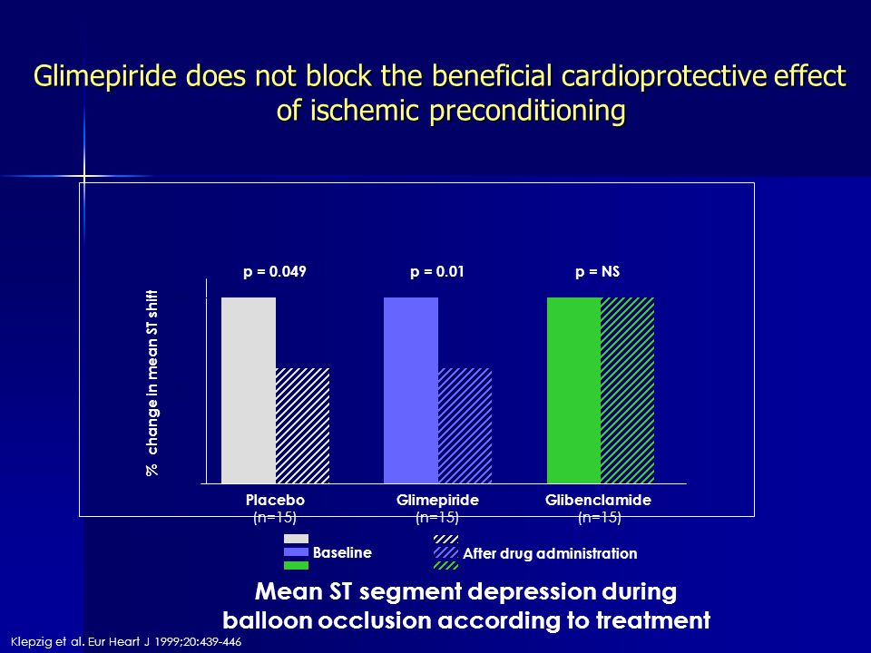 % change in mean ST shift Baseline After drug administration Mean ST segment depression during balloon occlusion according to treatment Klepzig et al.