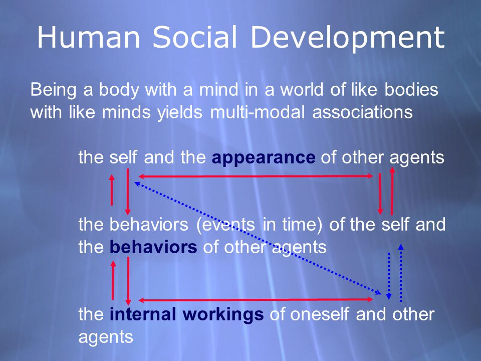 Being a body with a mind in a world of like bodies with like minds yields multi-modal associations the self and the appearance of other agents the behaviors (events in time) of the self and the behaviors of other agents the internal workings of oneself and other agents Human Social Development