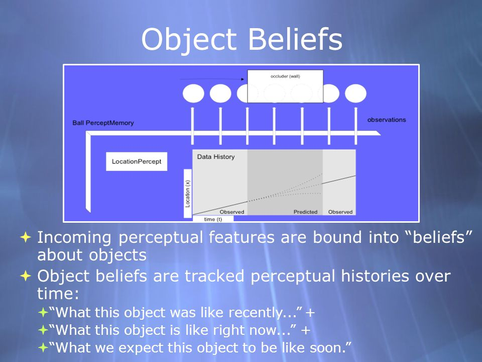 Object Beliefs Incoming perceptual features are bound into beliefs about objects Object beliefs are tracked perceptual histories over time: What this object was like recently...