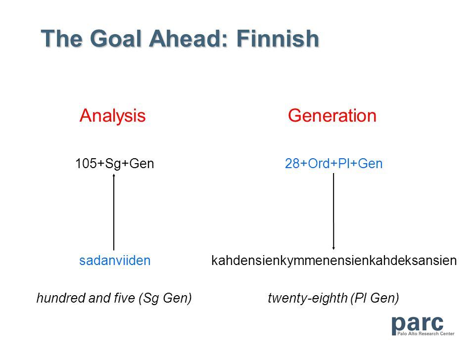 The Goal Ahead: Finnish Analysis sadanviiden 105+Sg+Gen hundred and five (Sg Gen) Generation 28+Ord+Pl+Gen kahdensienkymmenensienkahdeksansien twenty-eighth (Pl Gen)