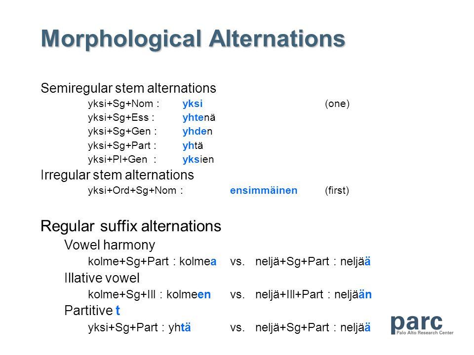 Morphological Alternations Semiregular stem alternations yksi+Sg+Nom :yksi(one) yksi+Sg+Ess :yhtenä yksi+Sg+Gen :yhden yksi+Sg+Part :yhtä yksi+Pl+Gen :yksien Irregular stem alternations yksi+Ord+Sg+Nom :ensimmäinen(first) Regular suffix alternations Vowel harmony kolme+Sg+Part : kolmeavs.