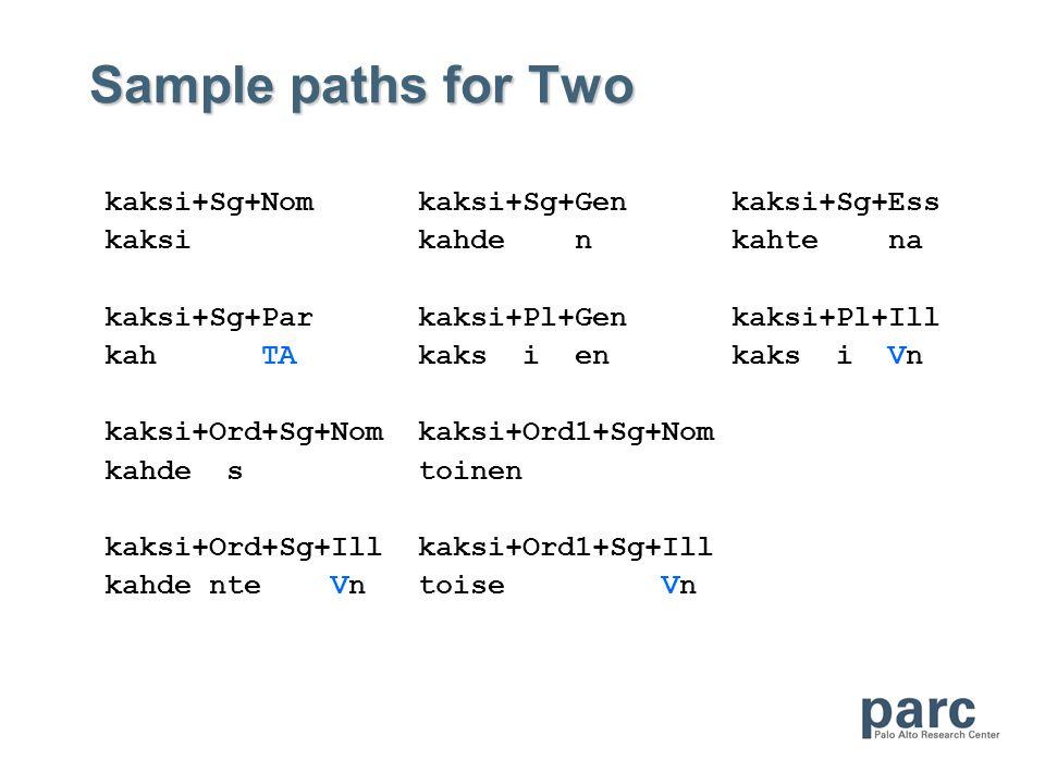 Sample paths for Two kaksi+Sg+Nomkaksi+Sg+Genkaksi+Sg+Ess kaksi kahde n kahte na kaksi+Sg+Par kaksi+Pl+Gen kaksi+Pl+Ill kah TA kaks i en kaks i Vn kaksi+Ord+Sg+Nomkaksi+Ord1+Sg+Nom kahde s toinen kaksi+Ord+Sg+Illkaksi+Ord1+Sg+Ill kahde nte Vntoise Vn