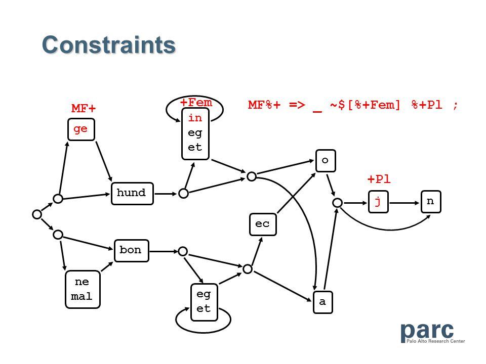 Constraints ge hund bon ne mal eg et in eg et o a ec jn MF%+ => _ ~$[%+Fem] %+Pl ; MF+ +Fem +Pl