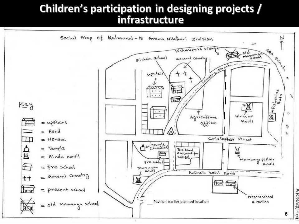 Childrens participation in designing projects / infrastructure 6 Pavilion earlier planned location Present School & Pavilion