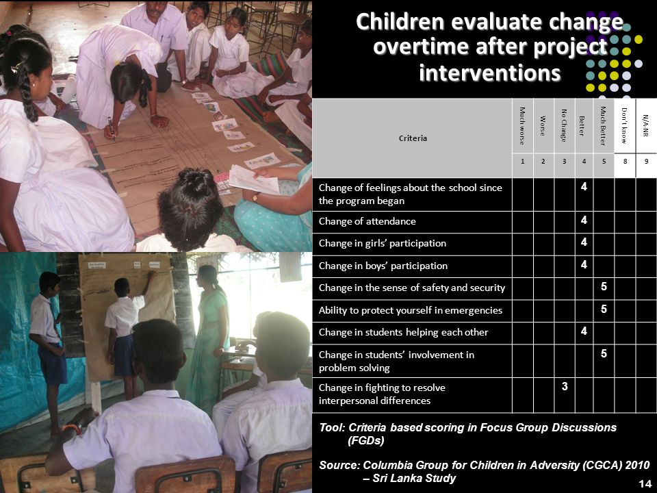 9 Children evaluate change overtime after project interventions Criteria Much worse Worse No Change Better Much Better Dont know N/A-NR 1234589 Change of feelings about the school since the program began 4 Change of attendance 4 Change in girls participation 4 Change in boys participation 4 Change in the sense of safety and security 5 Ability to protect yourself in emergencies 5 Change in students helping each other 4 Change in students involvement in problem solving 5 Change in fighting to resolve interpersonal differences 3 Tool: Criteria based scoring in Focus Group Discussions (FGDs) Source: Columbia Group for Children in Adversity (CGCA) 2010 – Sri Lanka Study 14