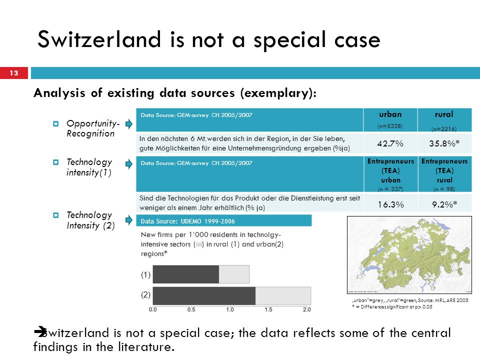 13 Switzerland is not a special case Analysis of existing data sources (exemplary): Opportunity- Recognition Technology intensity(1) Technology Intensity (2) Data Source: GEM-survey CH 2005/2007 urban (n=5338) rural (n=2216) In den nächsten 6 Mt.werden sich in der Region, in der Sie leben, gute Möglichkeiten für eine Unternehmensgründung ergeben (%ja) 42.7%35.8%* Data Source: GEM-survey CH 2005/2007 Entrepreneurs (TEA) urban (n = 337) Entrepreneurs (TEA) rural (n = 98) Sind die Technologien für das Produkt oder die Dienstleistung erst seit weniger als einem Jahr erhältlich (% ja) 16.3%9.2%* Data Source: UDEMO 1999-2006 New firms per 1000 residents in technolgy- intensive sectors ( ) in rural (1) and urban(2) regions* (1) (2) urban=grey, rural=green, Source: MRL, ARE 2005 * = Differences significant at p> 0.05 Switzerland is not a special case; the data reflects some of the central findings in the literature.