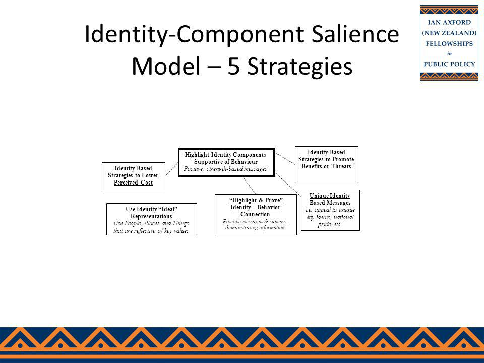 Identity-Component Salience Model – 5 Strategies Identity Based Strategies to Lower Perceived Cost Highlight Identity Components Supportive of Behaviour Positive, strength-based messages Use Identity Ideal Representations Use People, Places and Things that are reflective of key values Highlight & Prove Identity – Behavior Connection Positive messages & success- demonstrating information Identity Based Strategies to Promote Benefits or Threats Unique Identity Based Messages i.e.