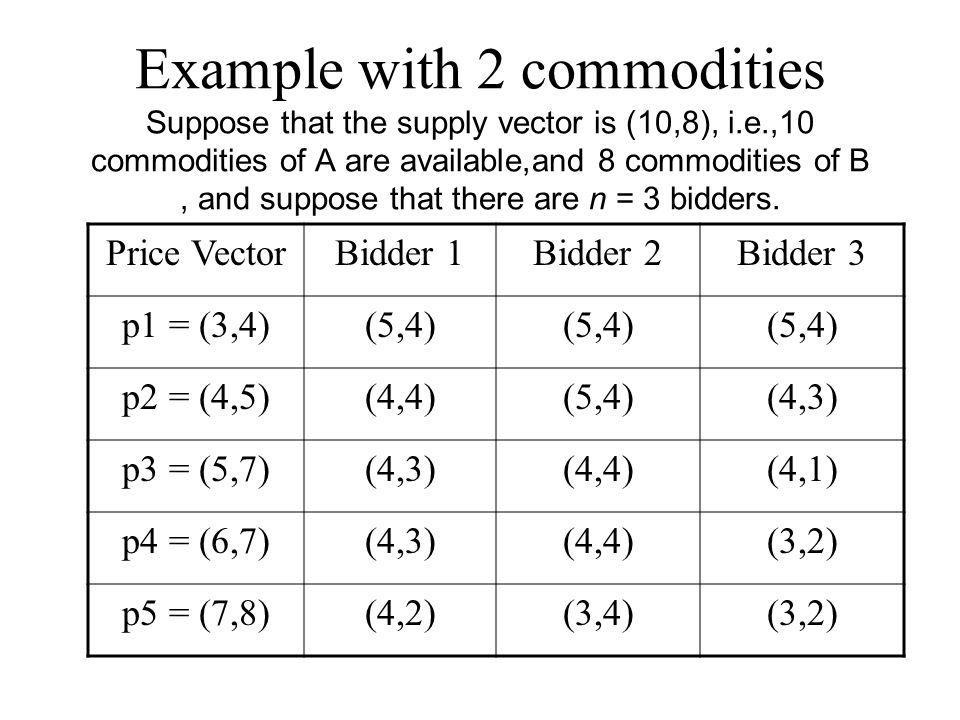 Example with 2 commodities Suppose that the supply vector is (10,8), i.e.,10 commodities of A are available,and 8 commodities of B, and suppose that there are n = 3 bidders.