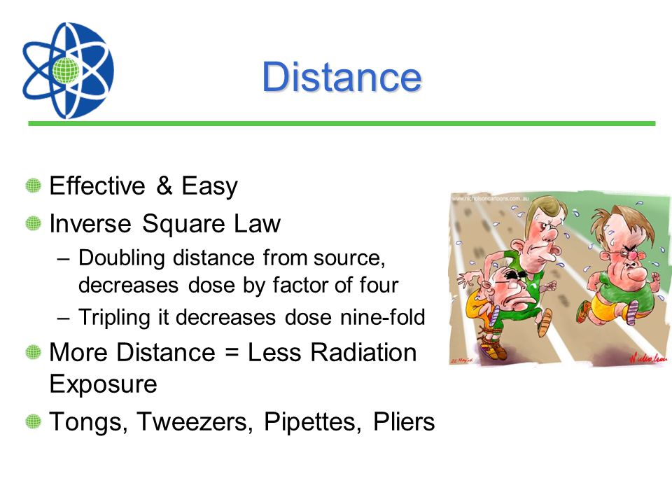 Distance Effective & Easy Inverse Square Law –Doubling distance from source, decreases dose by factor of four –Tripling it decreases dose nine-fold Mo