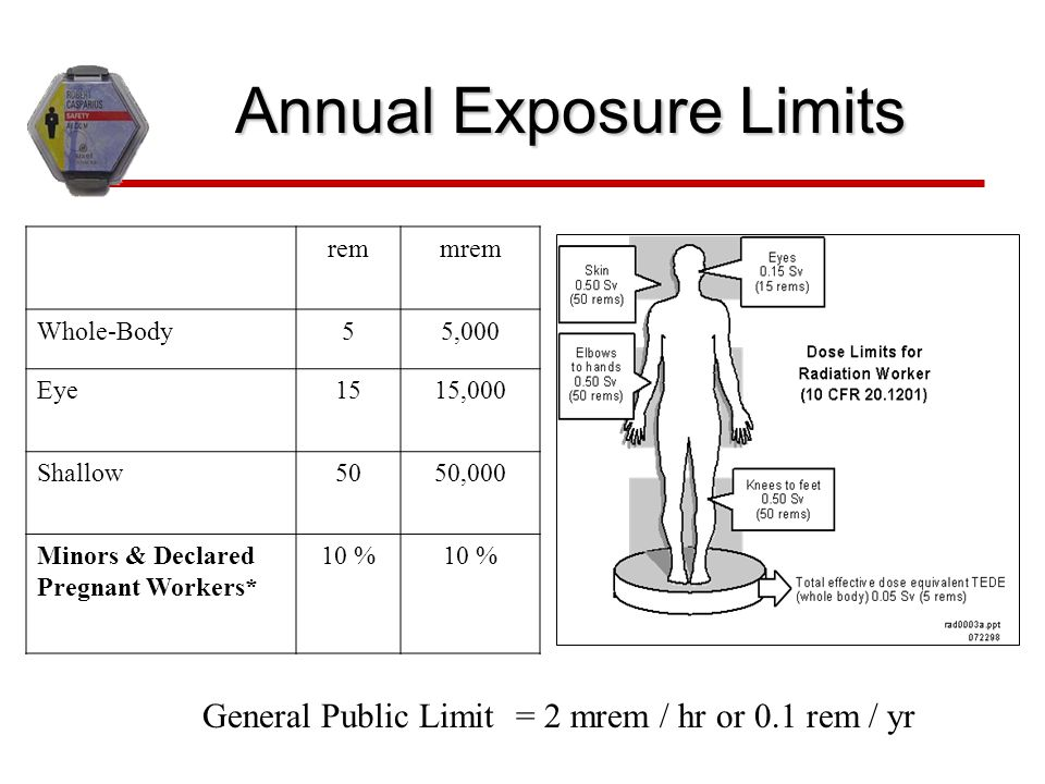 Annual Exposure Limits General Public Limit = 2 mrem / hr or 0.1 rem / yr remmrem Whole-Body55,000 Eye1515,000 Shallow5050,000 Minors & Declared Pregn