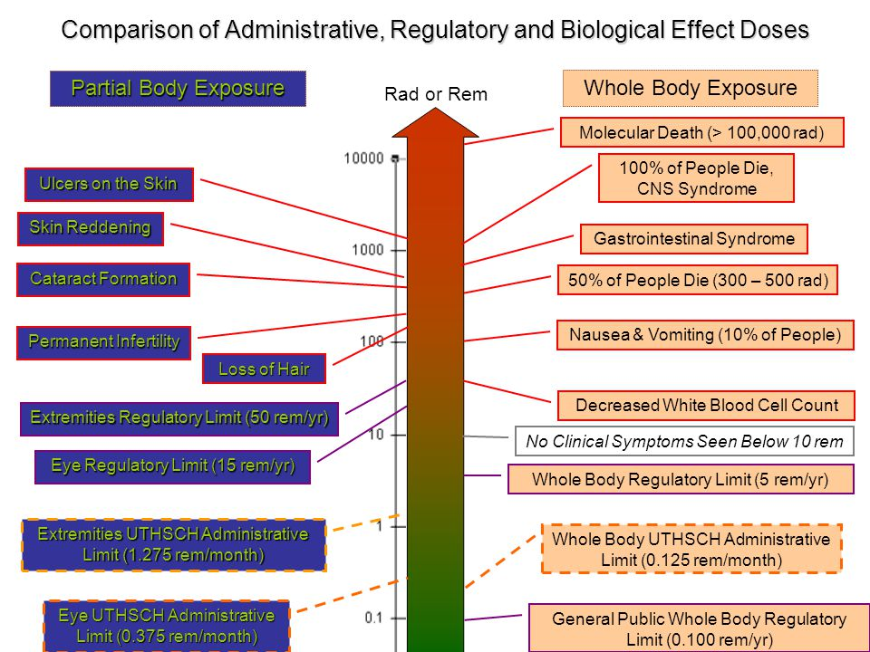 Comparison of Administrative, Regulatory and Biological Effect Doses 100% of People Die, CNS Syndrome Permanent Infertility Whole Body Regulatory Limi