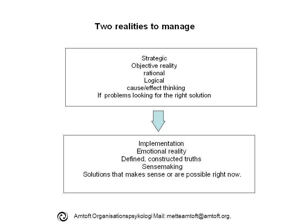 Amtoft Organisationspsykologi Mail: metteamtoft@amtoft.org, Development of organisations and individuals Follow-up evaluation Practice and learn Time to reflectTrust Necessity Interruption Systems