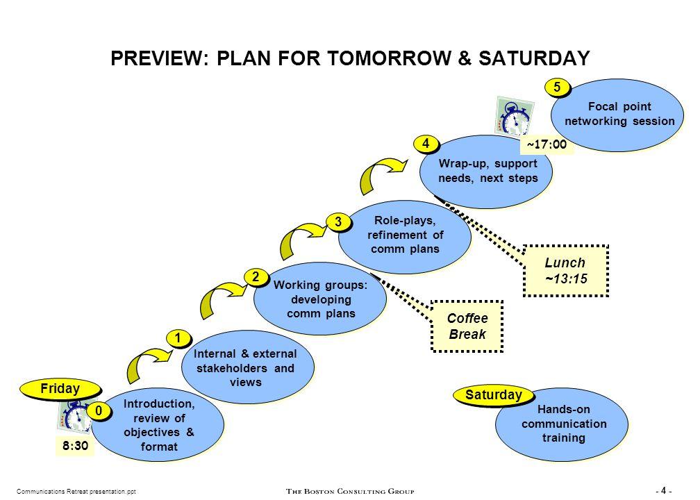 Communications Retreat presentation.ppt - 55 - RECAP: YESTERDAY...